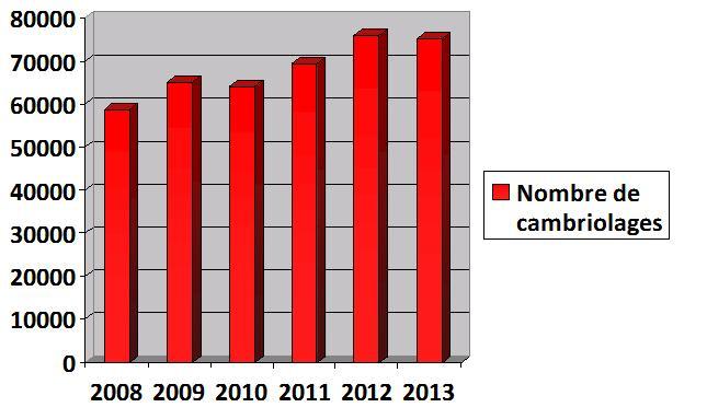 évolution des cambriolages de 2008 à 2013